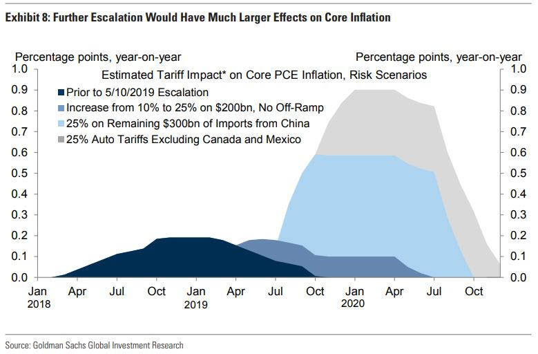 US Slaps New Tariffs On China; One Minute Later China Retaliates