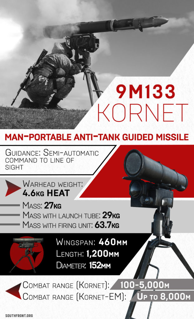 Russian-made 9M133 Kornet Anti-Tank Guided Missile (Infographics)