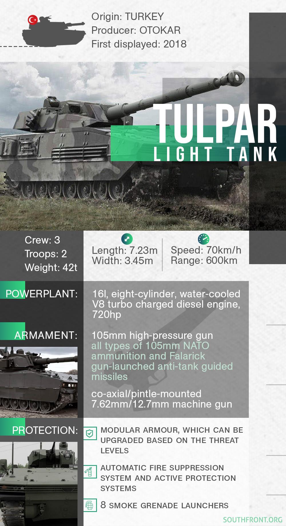 Turkey's Tulpar Light Tank (Infographics)