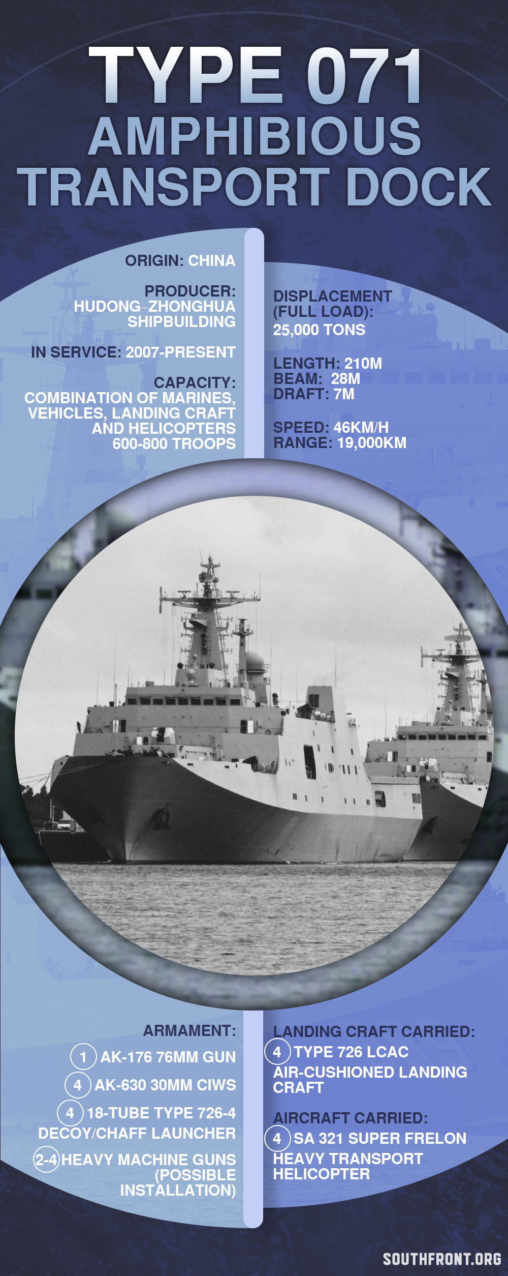 China's Type 071 Amphibious Transport Dock (Infographics)