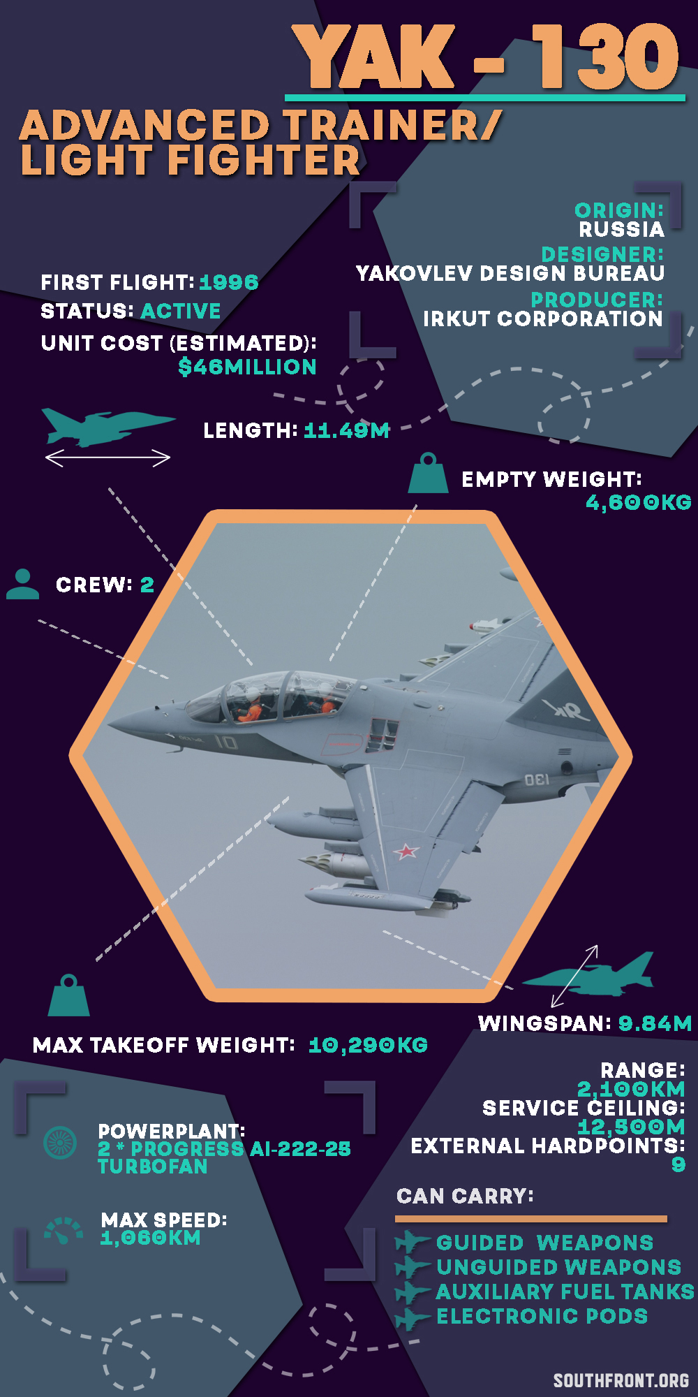 Yakovlev Yak-130 Advanced Jet Trainer And Light Fighter (Infographics)