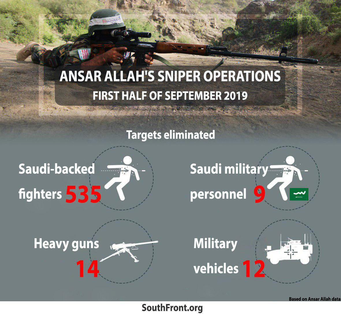 Houthis' Snipers Operations In First Half Of September (Infographics)