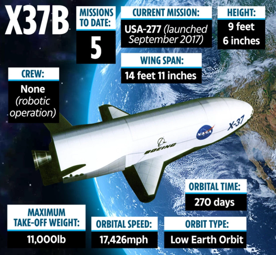 US Air Force's X-37B Spy Spacecraft Lands After 780 Days In Orbit On Classified Mission