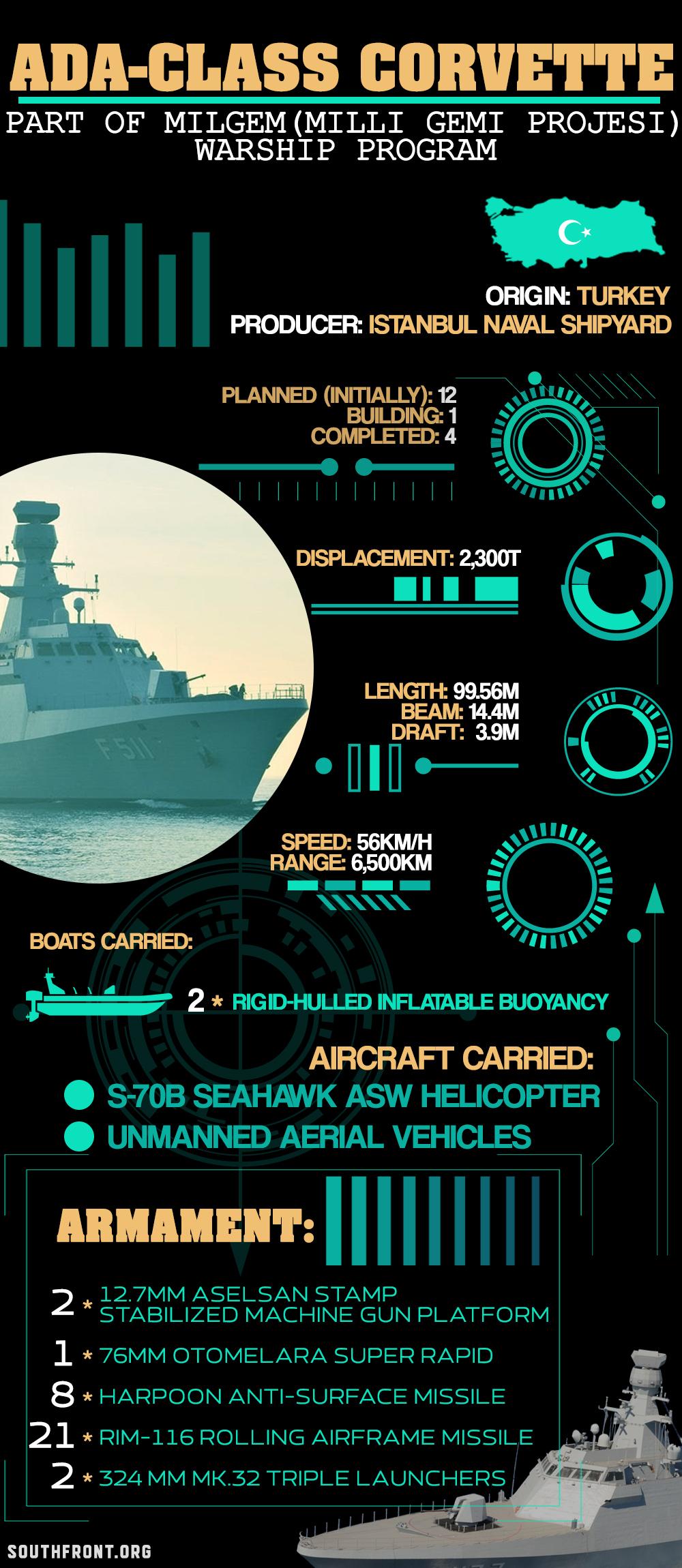 Ada-class Corvettes Of Turkish Navy (Infographics)