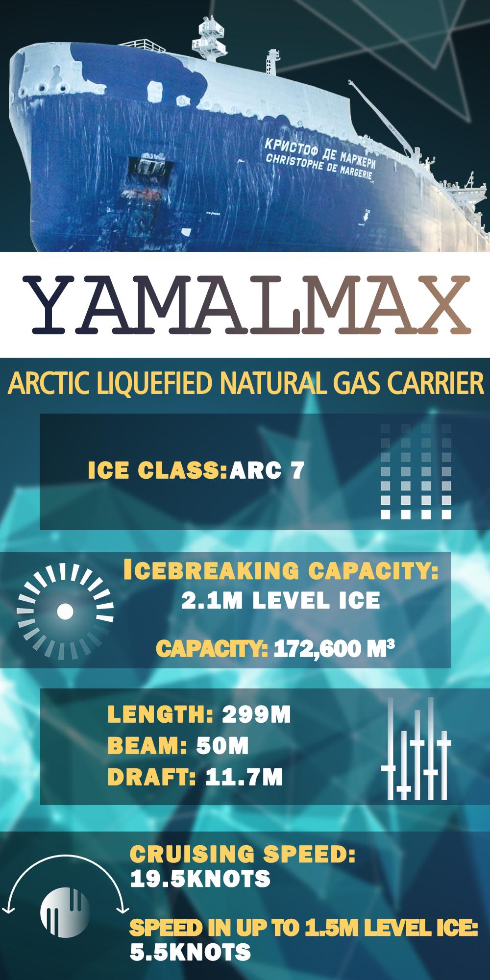 Yamalmax Arctic LNG Carrier (Infographics)