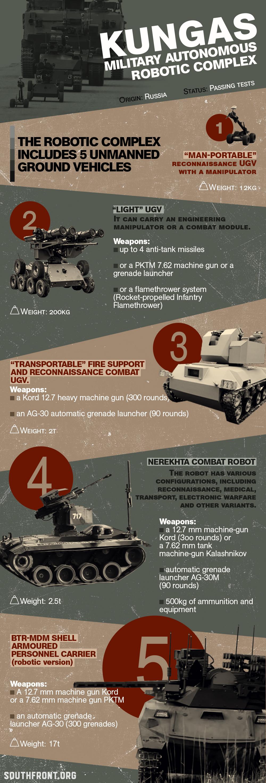 "Russia's Military Autonomous Robotic Complex ""Kungas"