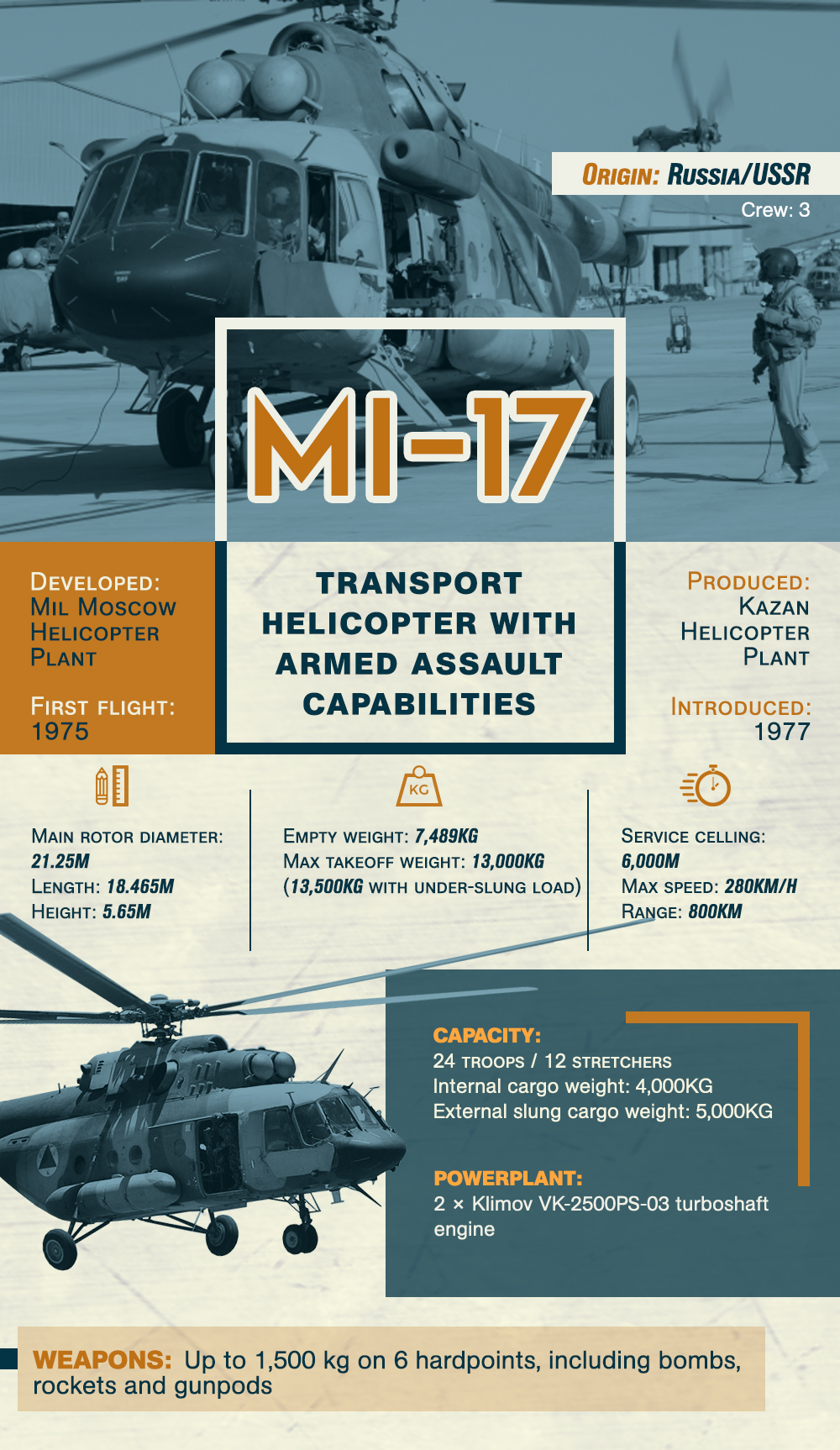 Mi-17 Transport Helicopter With Armed Assault Capabilities (Infographics)