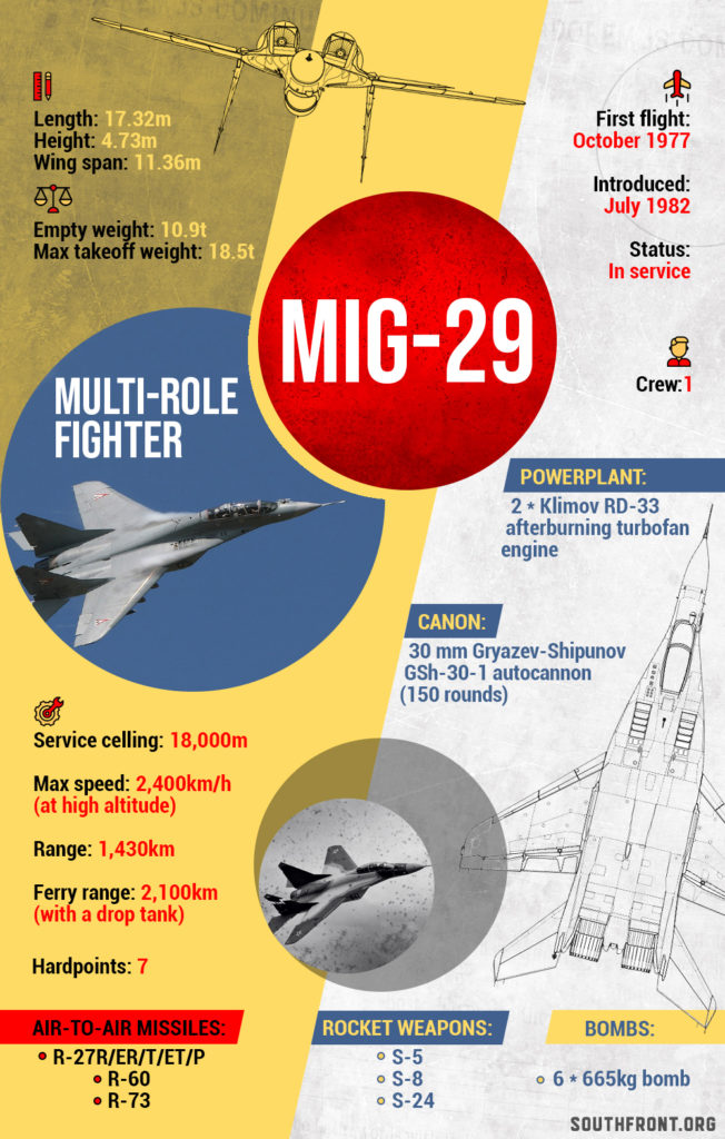 MiG-29 Multirole Fighter Jet (Infographics)
