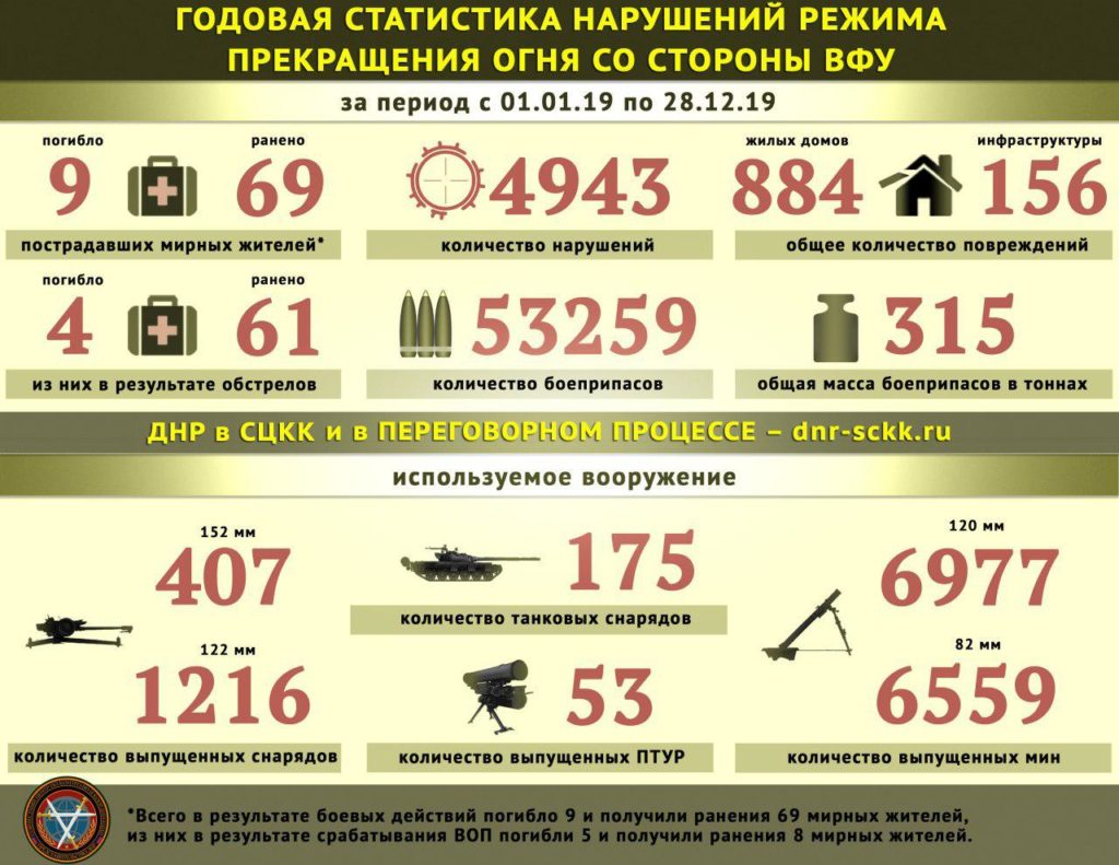 157 Fighters Of Donetsk People's Republic Were Killed By Ukrainian Army Attacks In 2019