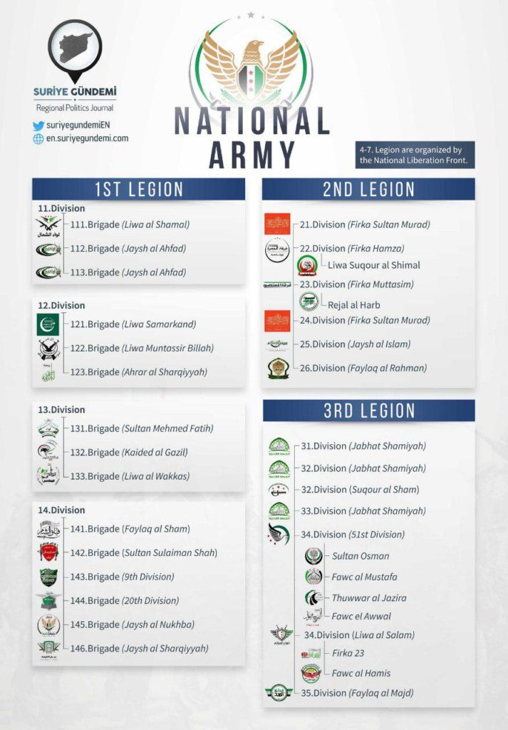 Turkey's Syrian National Army - Infographics