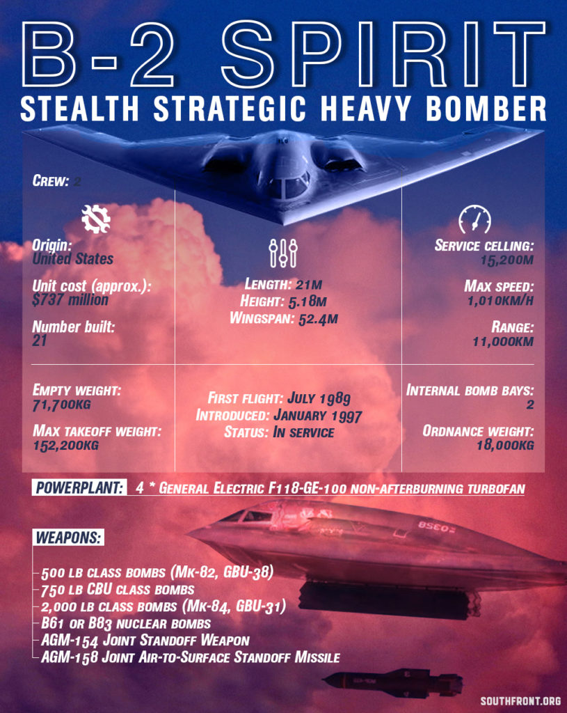 US Air Force Strategic Bomber Outlook