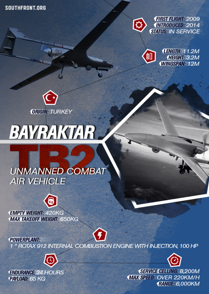 Bayraktar TB2 Unmanned Combat Air Vehicle (Infographics)