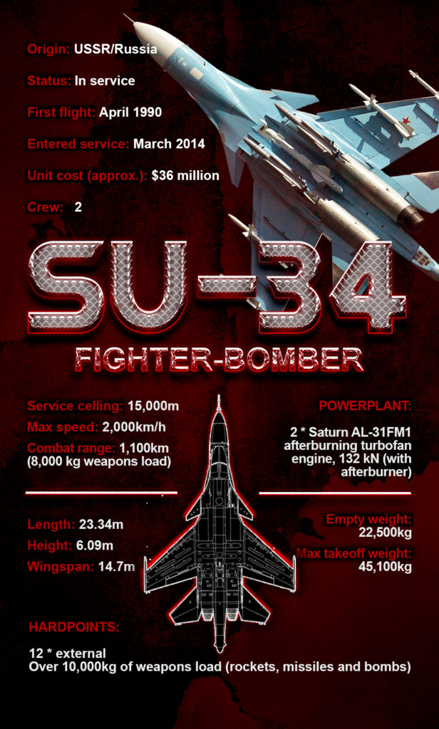 Su-34 Fighter-Bomber (Infographics)