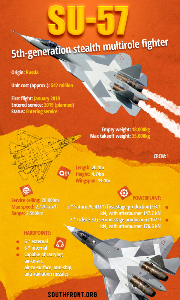 Su-57 5th-Generation Stealth Multirole Fighter (Infographics)