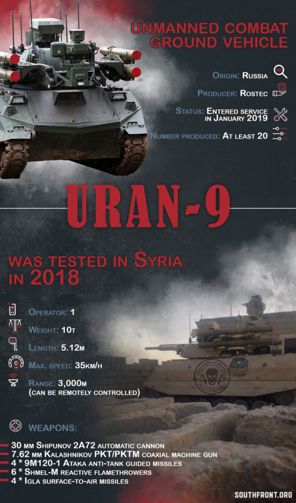 Uran-9 Unmanned Combat Ground Vehicle (Infographics)
