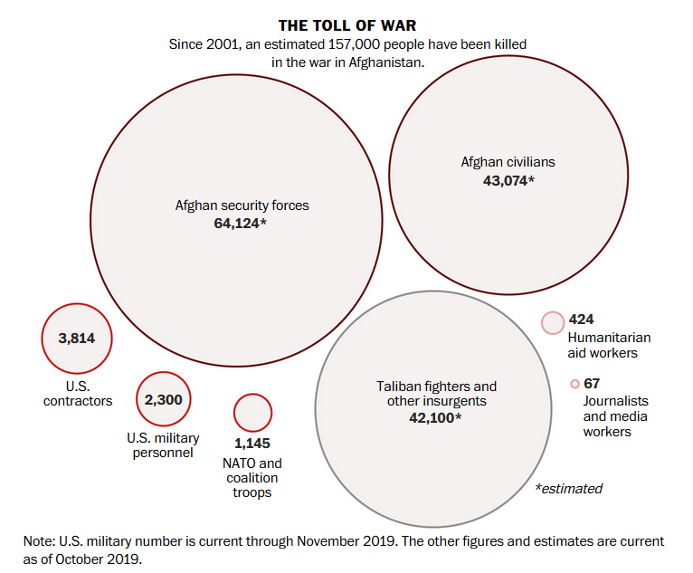 The 18-Year-Long Afghanistan Lie Finally Admitted