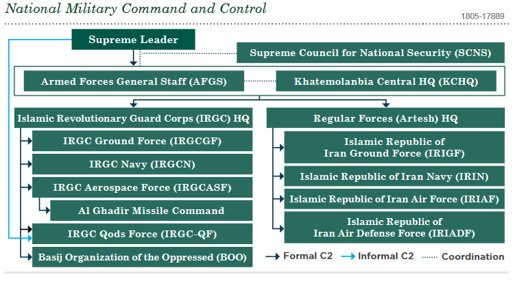 Iran's Military Capabilities In View Of US Defense Intelligence Agency