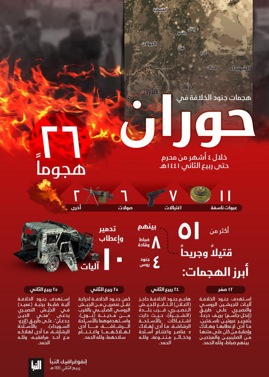 ISIS Claims Its Cells In Syria's Daraa Carried Out 26 Attacks In Recent Months (Infographic)