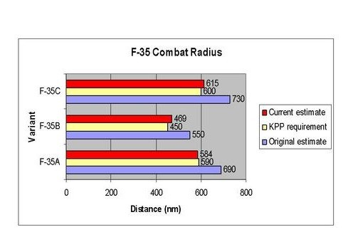 The F-35 JSF employed by the USN and USMC (F-35B VSTOL and F-35C CSTOL) offer an improvement in combat radius over the F-18 Super Hornet (approx. 400 nmi.); however, they can not close the ASBM missile gap enjoyed by China.