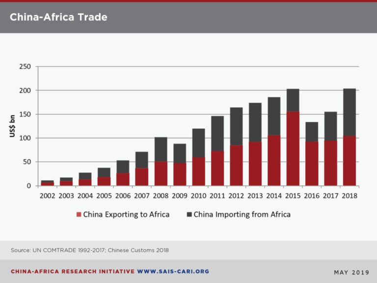 The growing trade relationship between China and Africa represented in a simple bar graph. China overtook the United States as the leading trade partner to the African continent in 2009.