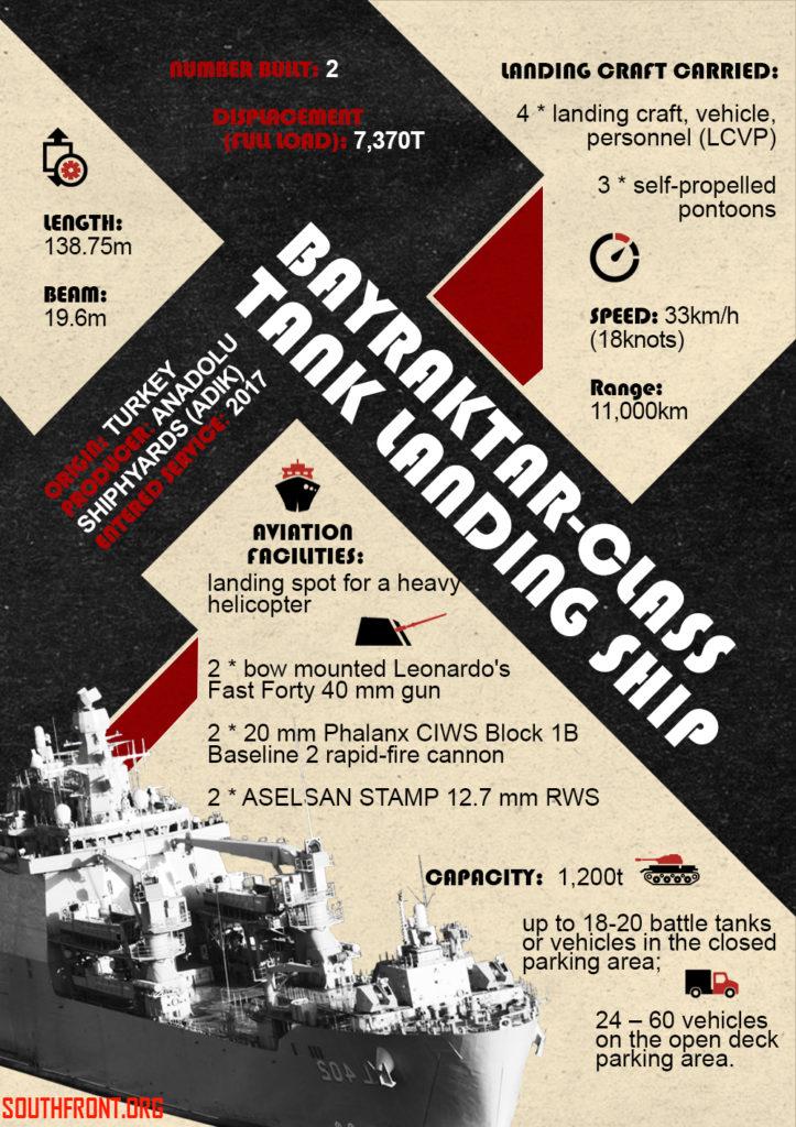 Bayraktar-class Tank Landing Ship (Infographics)