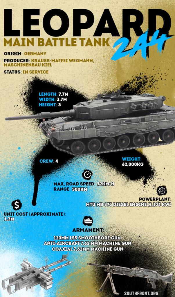 Leopard 2A4 Main Battle Tank (Infographics)