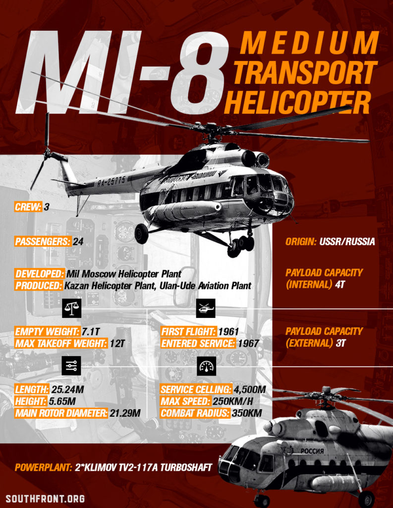 Mi-8 Medium Transport Helicopter (Infographics)