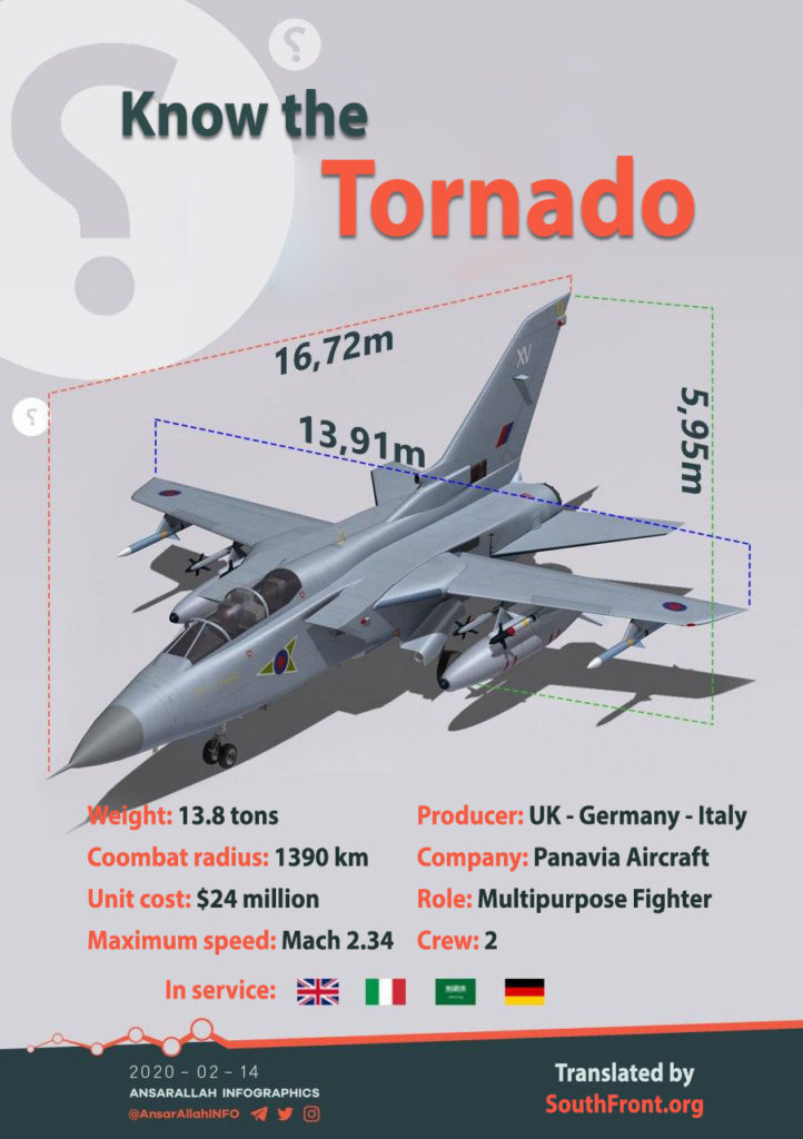 Tornado IDS Fighter-Bomber (Infographics)