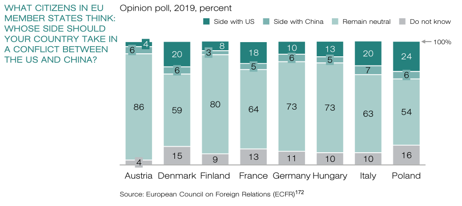 Majority Of Europeans Will Not Support U.S. In Possible Conflict With China, Russia
