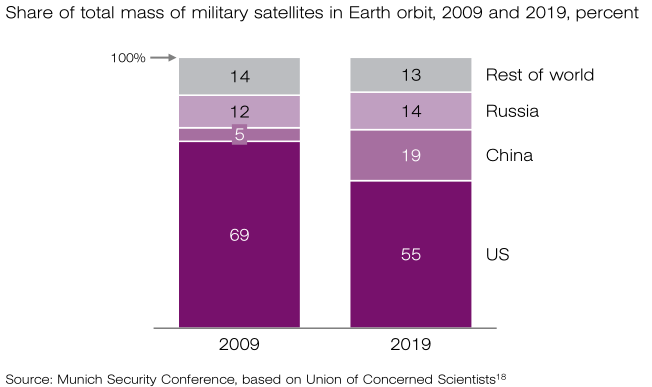 U.S. Spent Three Times As Much Militarizing Space Than All Other Countries Combined