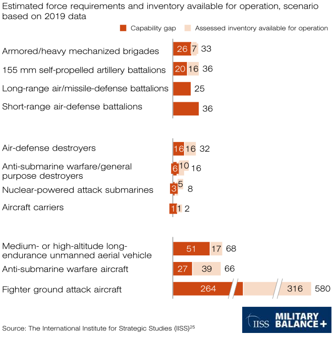 What European NATO States Have And Don't In Military Conflict Against Russia Without U.S.
