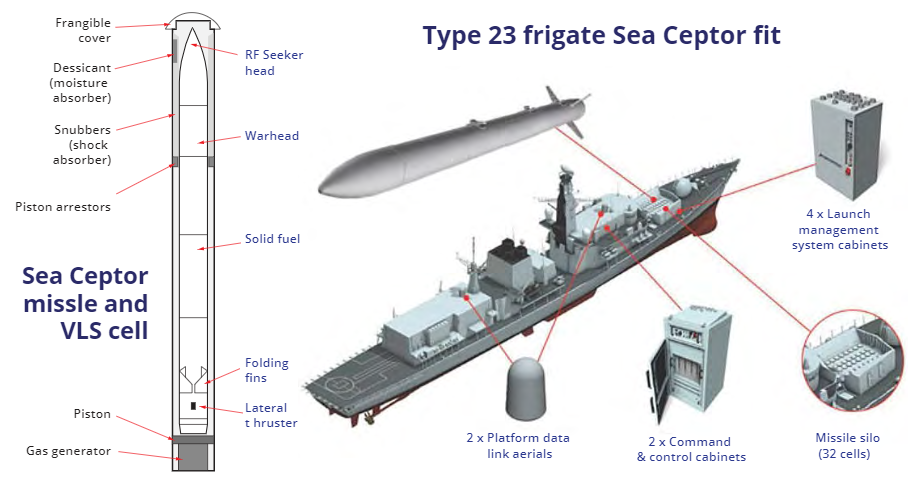 Sea Ceptor Anti-Aircraft Missile Programme of the UK Navy
