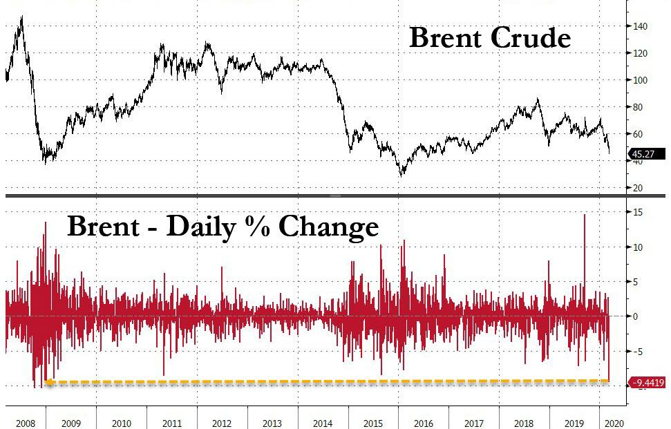 Saudi Arabia Starts All-Out Oil War: MbS Destroys OPEC By Flooding Market, Slashing Oil Prices
