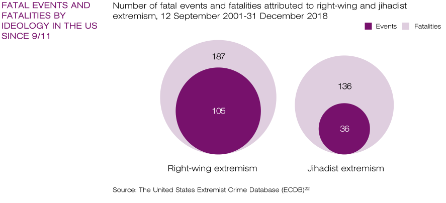 Munich Security Conference Presents Heavily Biased Research Into Advent Of Right-Wing Extremism