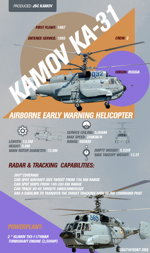 Ka-31 Airborne Early Warning Helicopter (Infographics)