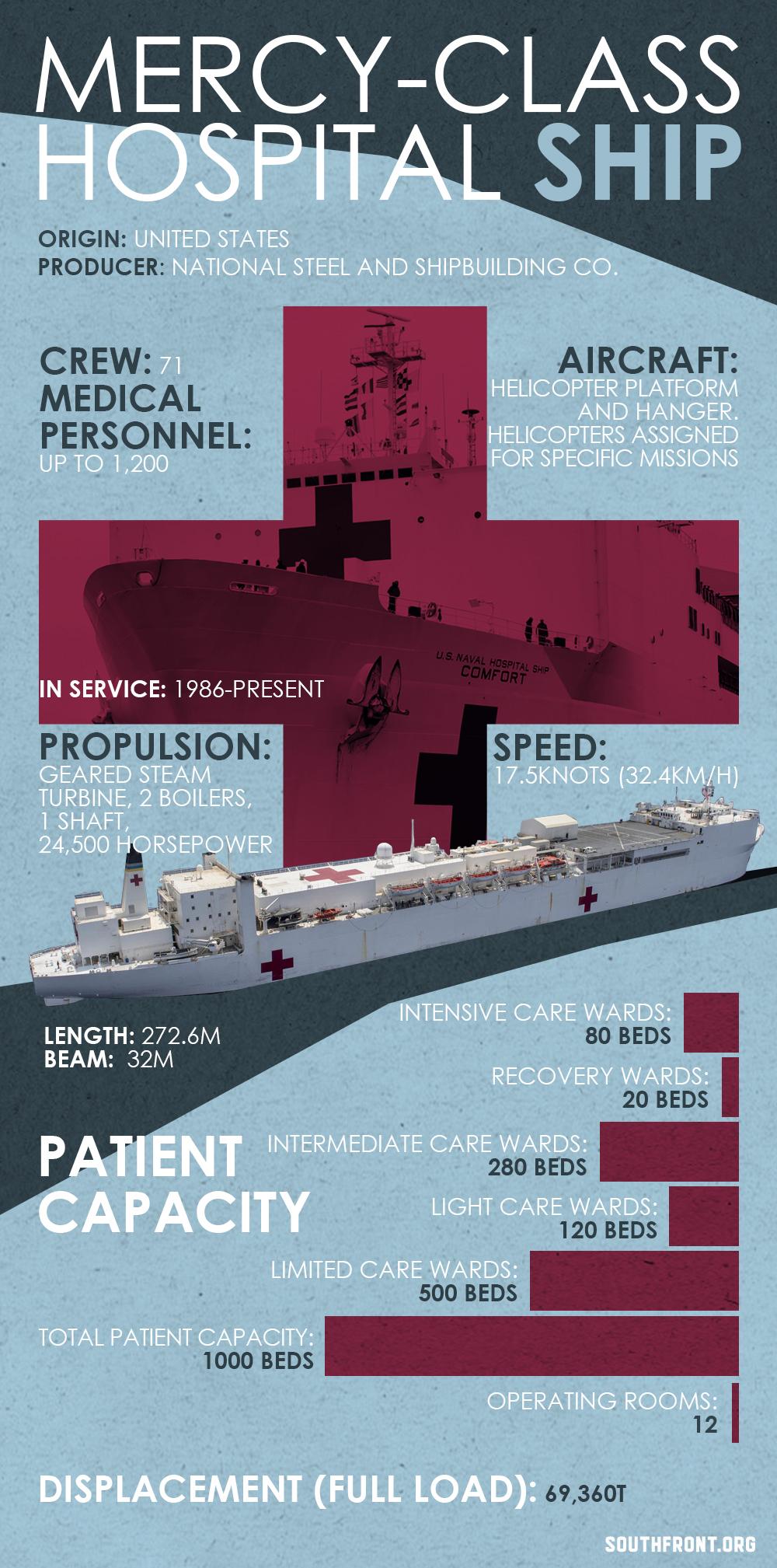 Mercy-Class Hospital Ship (Infographics)