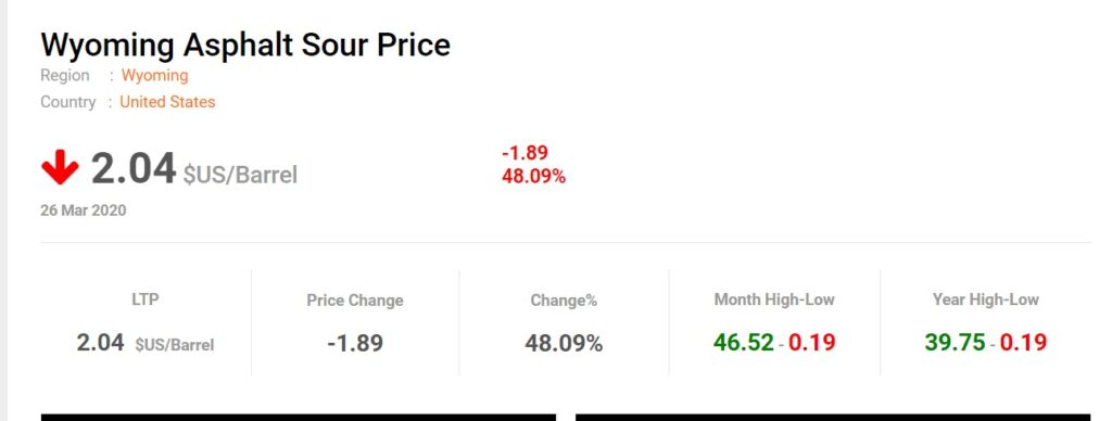 Negative Oil Prices At U.S. Oil Market
