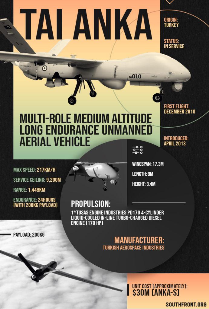 TAI Anka Multi-Role Medium Altitude Long Endurance Unmanned Aerial Vehicle (Infographics)