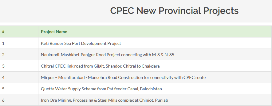 China and Pakistan's Massive Belt and Road Initiative Projects