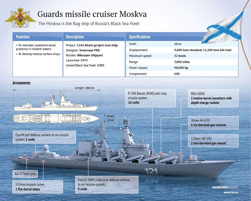 Slava-Class Cruiser Moskva To Join Russian Naval Group Deployed Near Syria