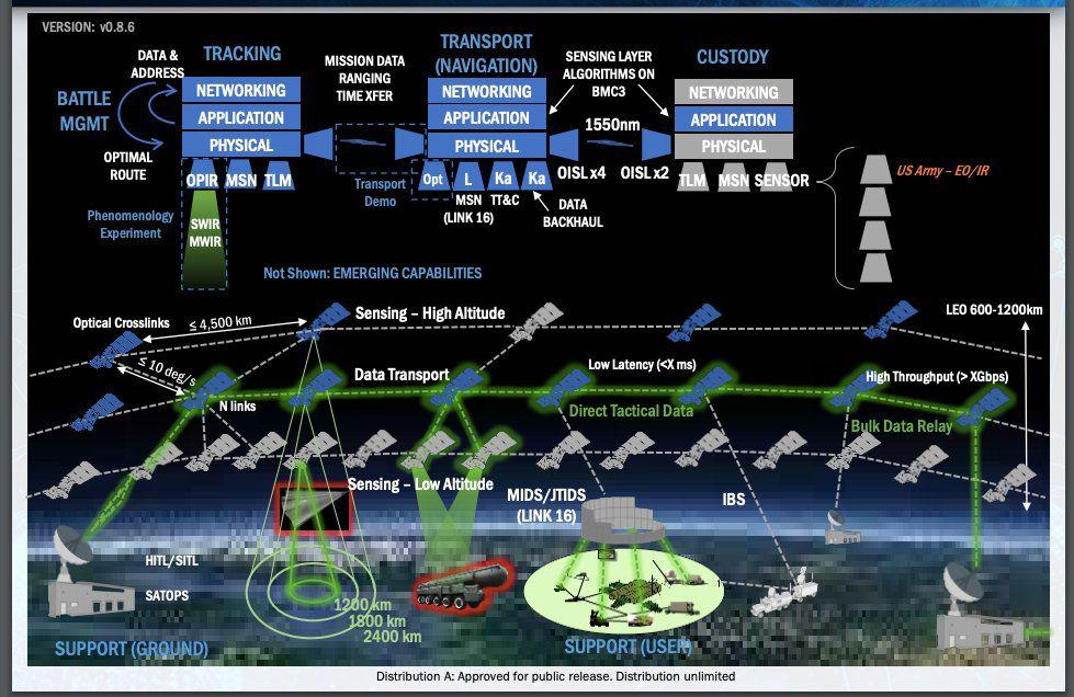 "U.S. Space Development Agency's ""Mesh Satellite Network"""
