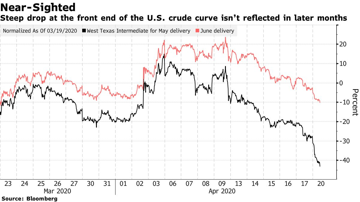 U.S. Oil Futures For May Fall Below Zero As Stocks Decline