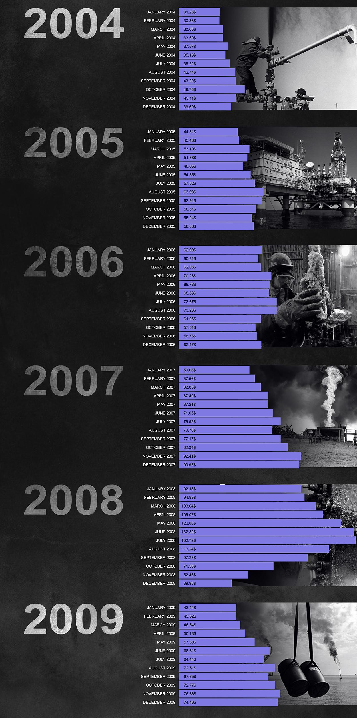 Oil Price Dymanics: January 1990 - March 2020 (Infographics)
