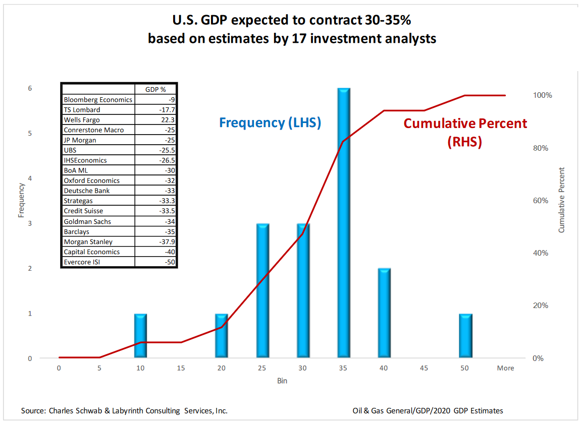 Global GDP To Potentially Shrink 20% In Face Of Collapsing Energy Market