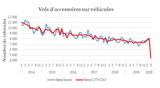 COVID-19's Benefit: Crime Rates In France Halved Since Lockdown