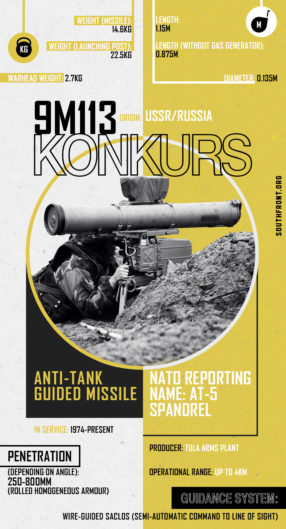 9M113 Konkurs Anti-Tank Guided Missile (Infographics)