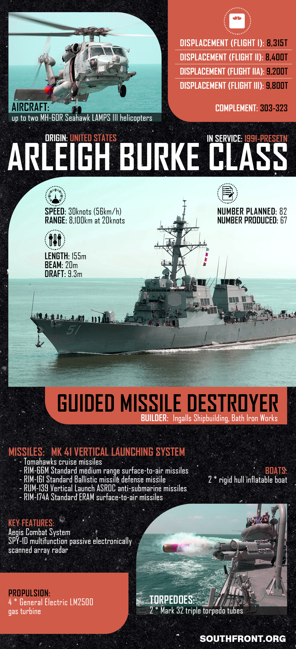 Arleigh Burke-Class Guided Missile Destroyer (Infographics)