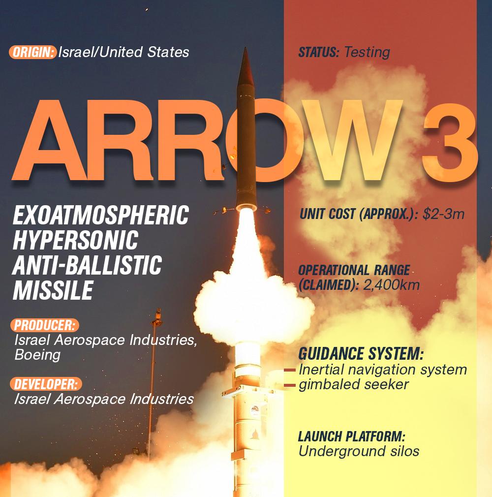 Arrow 3 Exoatmospheric Hypersonic Anti-Ballistic Missile (Infographics)