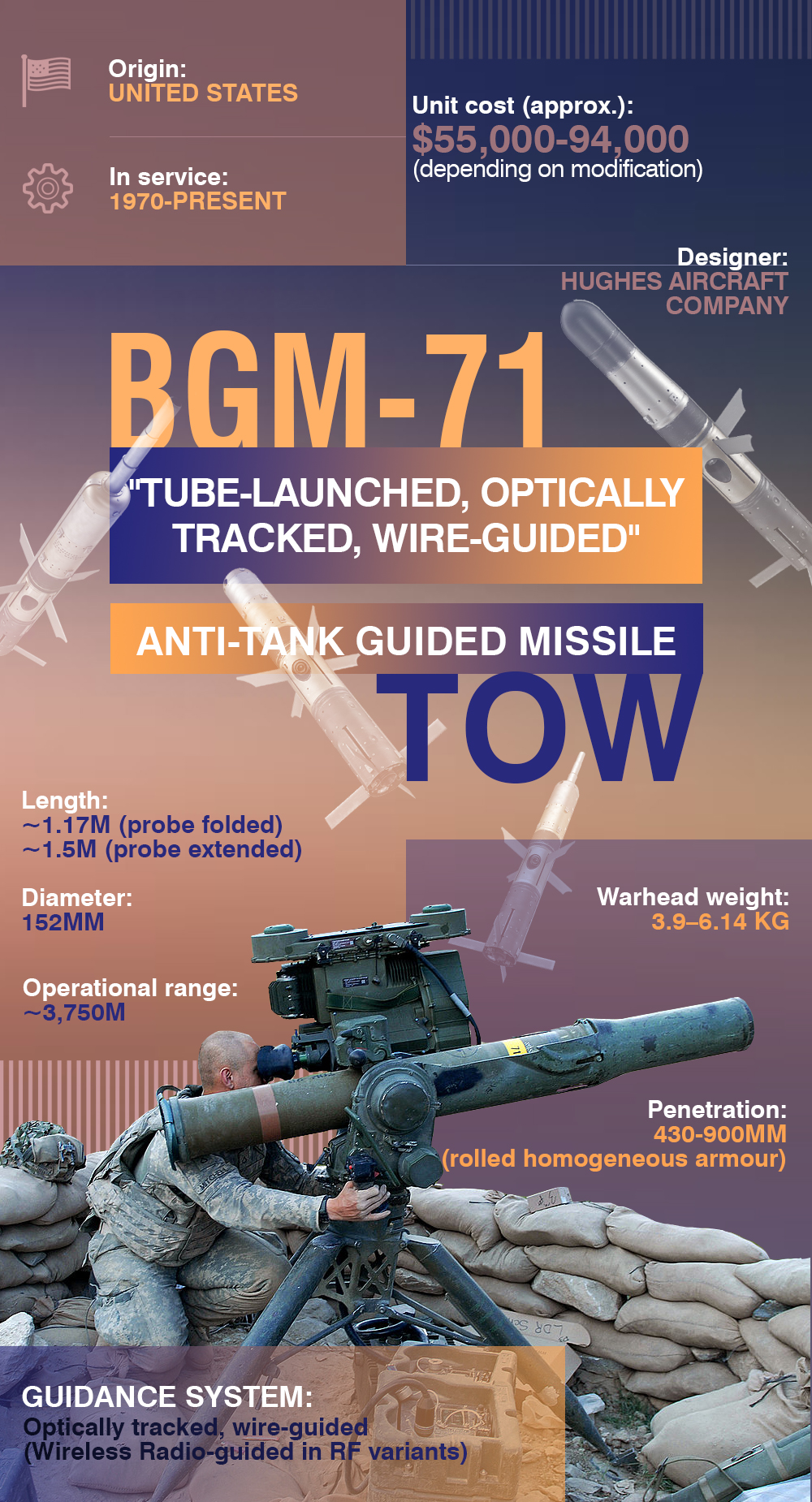 BGM-71 TOW Anti-Tank Guided Missile (Infographics)