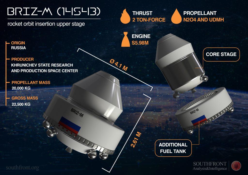 Briz-M Rocket Orbit Insertion Upper Stage (Infographics)